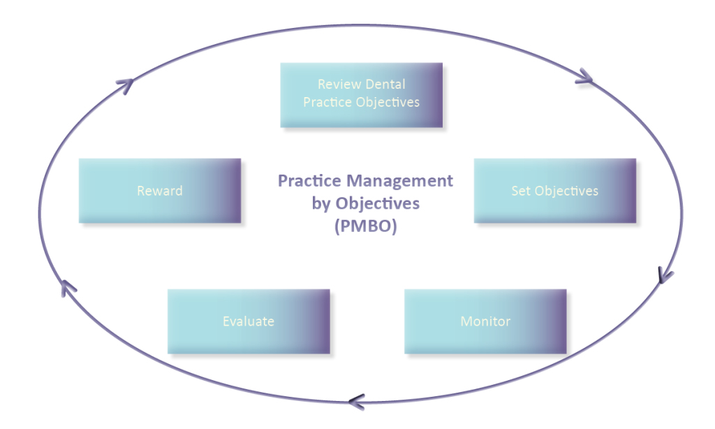 Establishing and Monitoring Key Objectives for Dental Practice Success (Part 1 of 3)